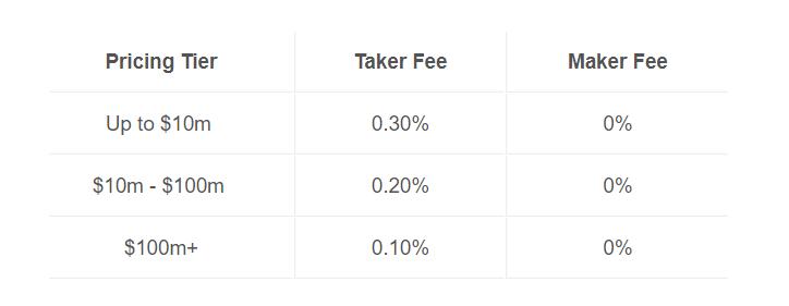 Poplatky na Coinbase Pro za obchodování
