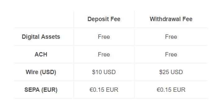 Poplatky na Coinbase Pro za vklady a výběry