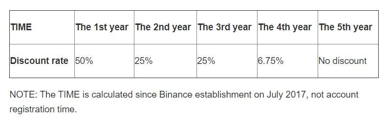 Slevy z poplatků při použití Binance Coinu